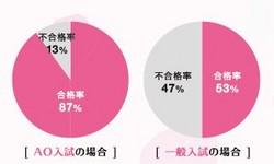 AO入試合格率.JPG